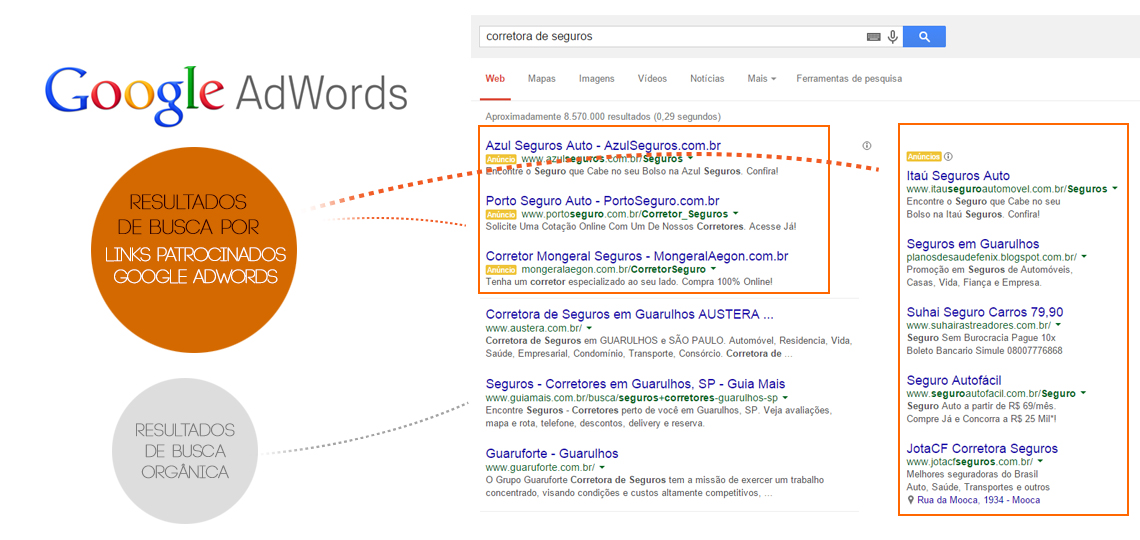 como funciona adwords google adwords Campanhas de Links Patrocinados